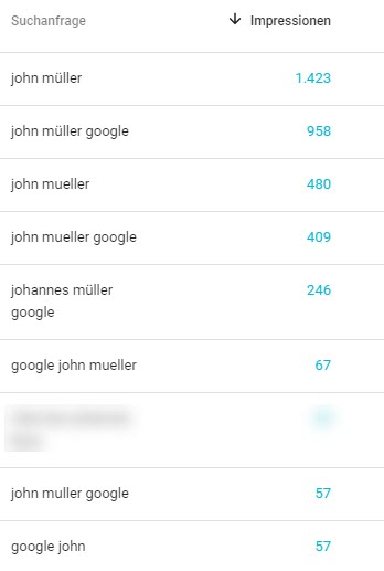 Search Console Statistik für Googles John Müller