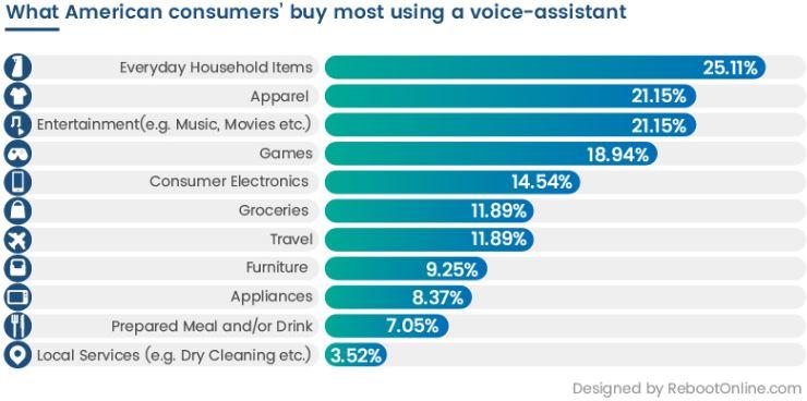 Studie über das Voice-Assistent Kaufverhalten