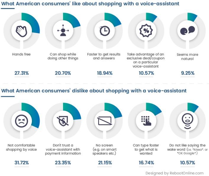 Studie darüber, was Kunden am Voice-Assistenten mögen und was sie nicht mögen
